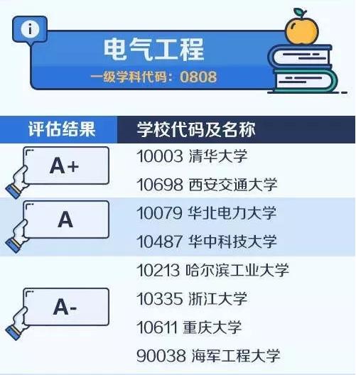 【考研择校择专业】中国大学最顶尖学科名单——电气工程