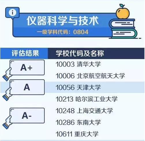 【考研择校择专业】中国大学最顶尖学科名单——仪器科学与技术