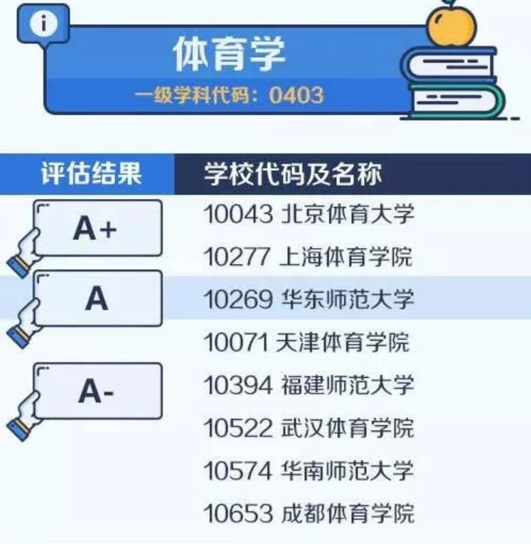 【考研择校择专业】中国大学最顶尖学科名单——体育学