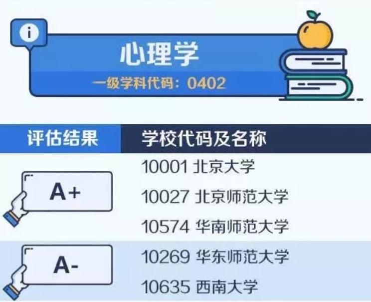 【考研择校择专业】中国大学最顶尖学科名单——心理学
