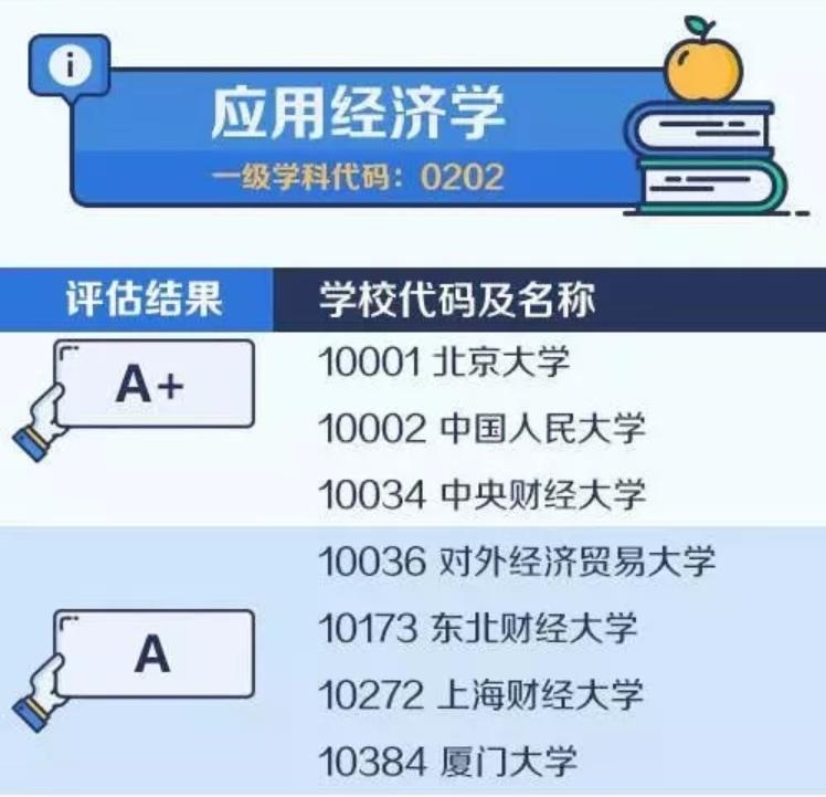【考研择校择专业】中国大学最顶尖学科名单——应用经济学
