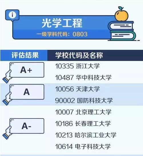 【考研择校择专业】中国大学最顶尖学科名单——光学工程