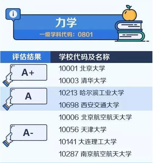 【考研择校择专业】中国大学最顶尖学科名单——力学