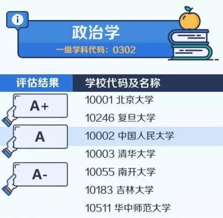 【考研择校择专业】中国大学最顶尖学科名单——政治学