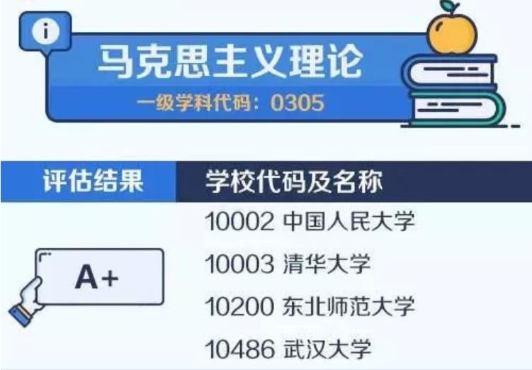 【考研择校择专业】中国大学最顶尖学科名单——马克思主义理论