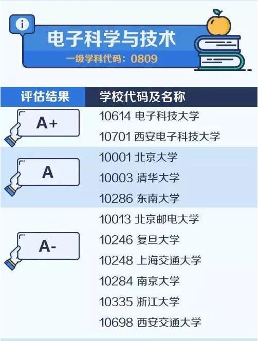 【考研择校择专业】中国大学最顶尖学科名单——电子科学与技术