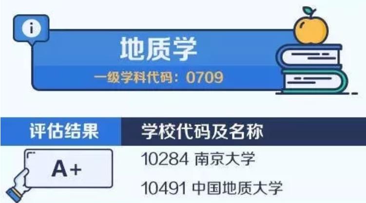 【考研择校择专业】中国大学最顶尖学科名单——地质学