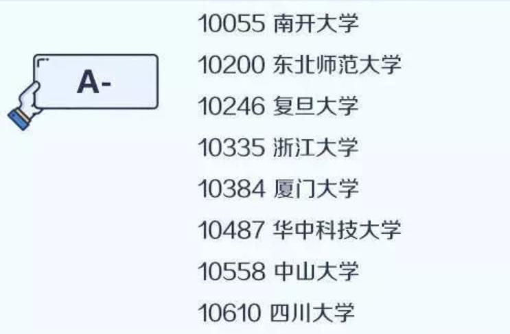 【考研择校择专业】中国大学最顶尖学科名单——生物学