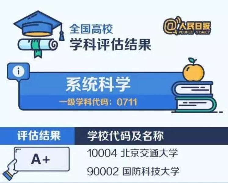 【考研择校择专业】中国大学最顶尖学科名单——系统科学