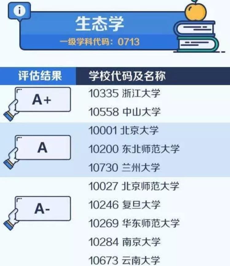 【考研择校择专业】中国大学最顶尖学科名单——生态学