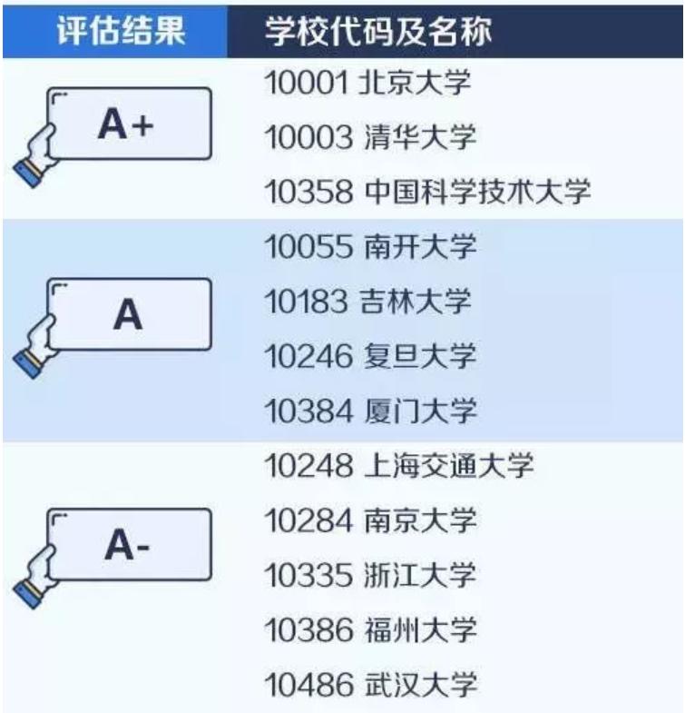 【考研择校择专业】中国大学最顶尖学科名单——化学