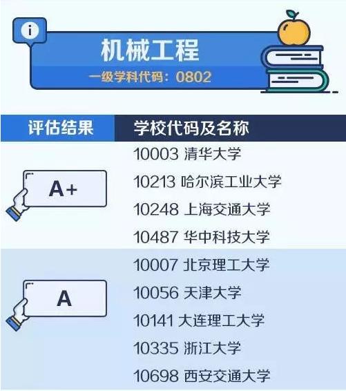 【考研择校择专业】中国大学最顶尖学科名单——机械工程