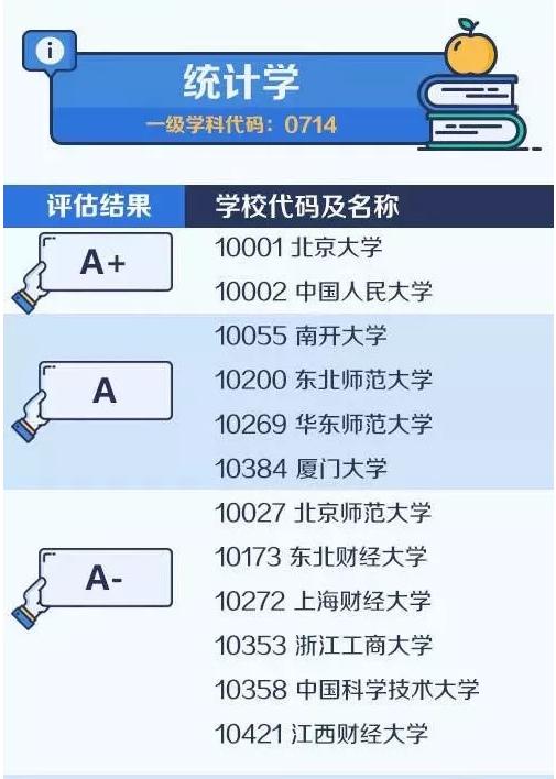 【考研择校择专业】中国大学最顶尖学科名单——统计学