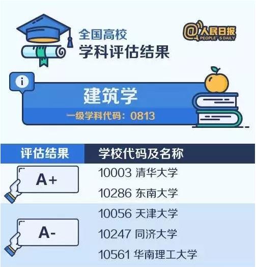 【考研择校择专业】中国大学最顶尖学科名单——建筑学