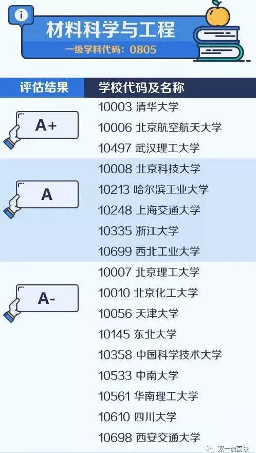【考研择校择专业】中国大学最顶尖学科名单——材料科学与工程