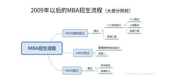 2020考研复试:MBA复试注意事项一二三