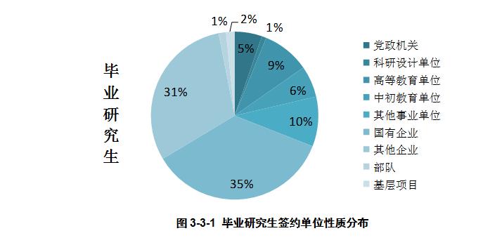 2021考研择校择专业:辽宁大学就业率和薪酬情况