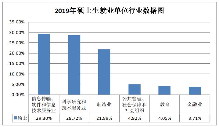 2021考研择校择专业:哈尔滨工程大学就业率和薪酬情况