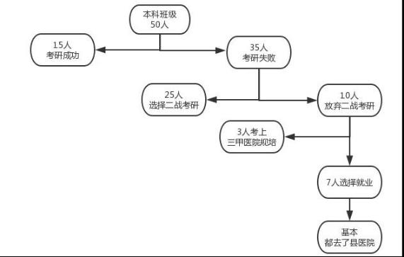 2022医学考研 医学考研