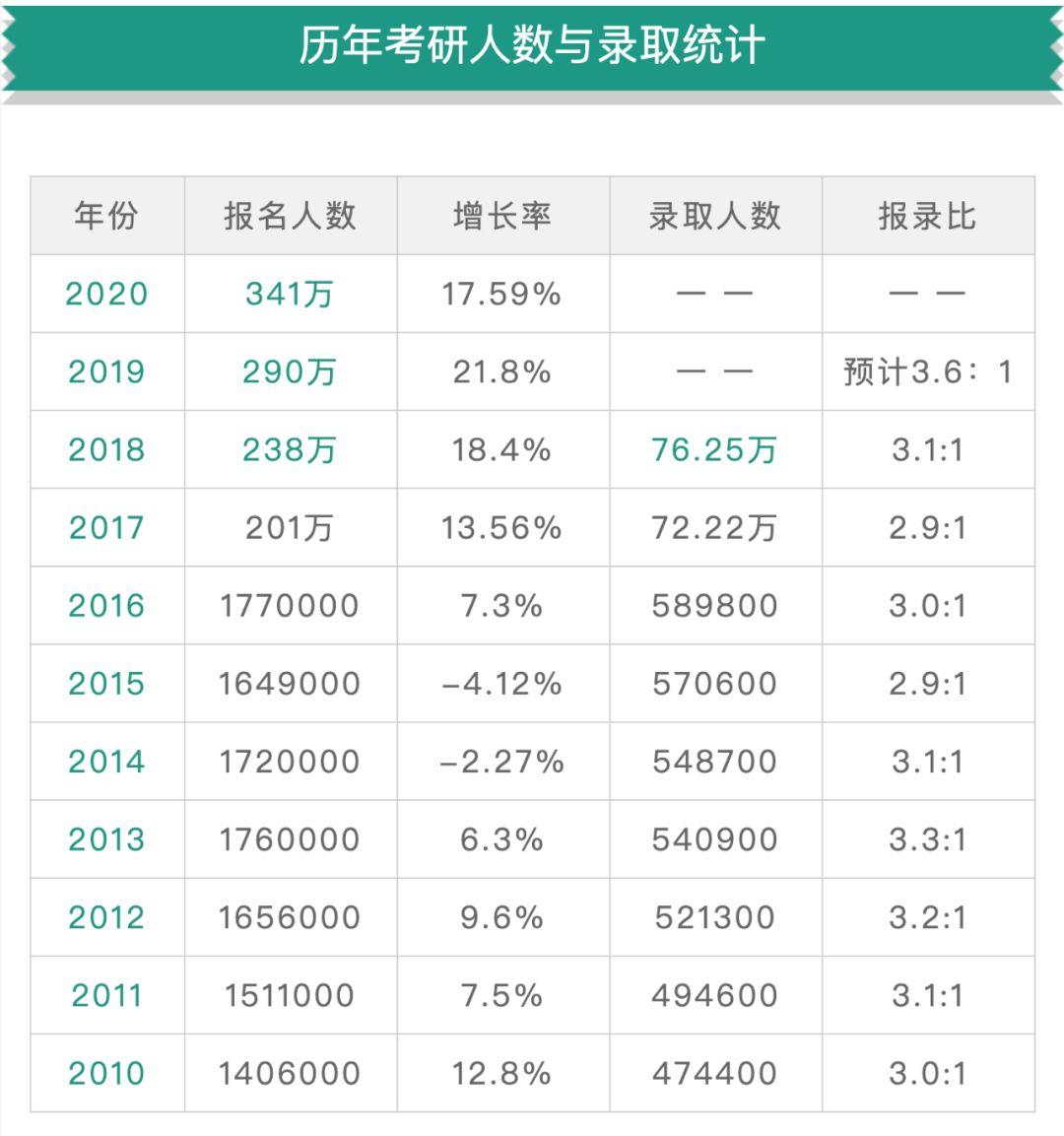 中国最难考试TOP5 考研竟然最简单?