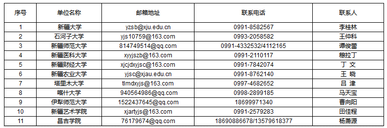 2021新疆自治区考研初试成绩查询时间:3月1日12时