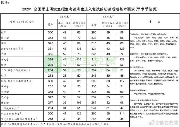 2021考研国家线 2021考研分数线