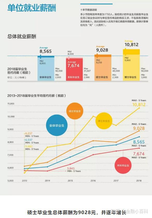 金融专硕名校:上海财经大学毕业生薪酬统计