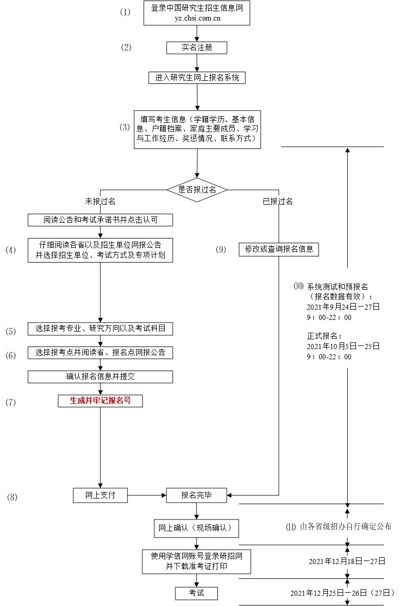 2022考研网报报考流程